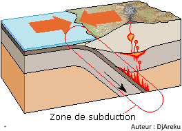 zone de subduction